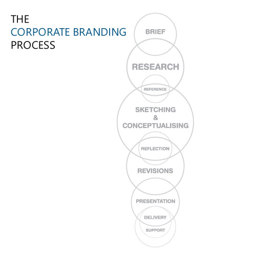 Corporate Designing Branding Process