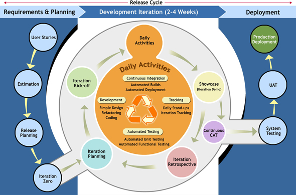 Process Flow for any Project