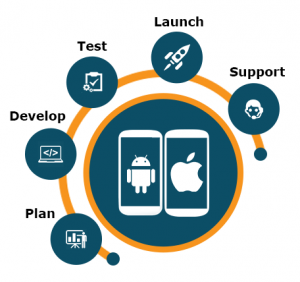 Mobile App Development Services offered by iTransparity Digital Marketing Agency